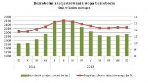 Bezrobotni zarejestrowani i stopa bezrobocia we wrześniu 2012, źródło: GUS