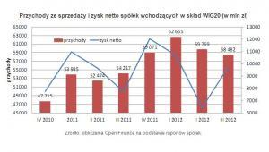 Przychody ze sprzedaży i zysk netto spółek wchodzących w skład WIG20 (w mln zł)
