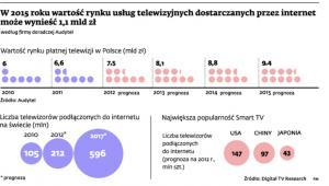 W 2015 roku wartość rynku usług telewizyjnych dostarczanych przez internet może wynieść 1,1 mld zł