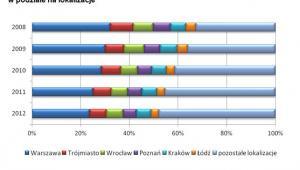 Wartość nowo udzielonych kredytów hipotecznych w latach 2008–2012  w podziale na lokalizacje. Źródło: Opracowanie Dział Badań i Analiz Emmerson S.A. na podstawie danych Związku Banków Polskich