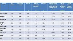 Ranking kredytów hipotecznych w PLN na 80 proc. LTV - kwiecień 2013r.