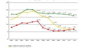 Zagrożenie ubóstwem w Polsce w latach 2000 – 2012. Źródło: GUS