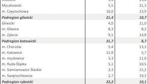 Bezrobocie w kwietniu 2013 r. - WOJ. ŚLĄSKIE
