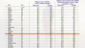 Długość życia w zdrowiu w chwili urodzenia według płci w 2011 r.