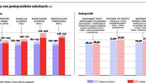 Zmiany cen podręczników szkolnych