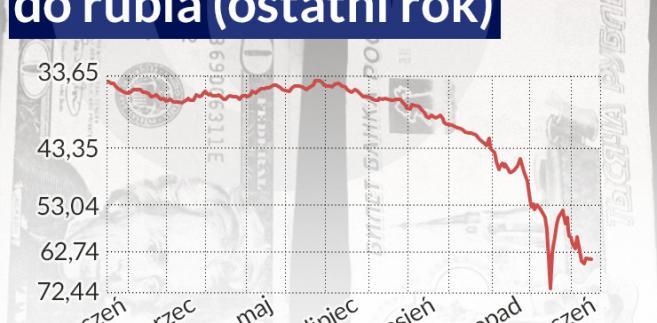 Notowania forex rubel