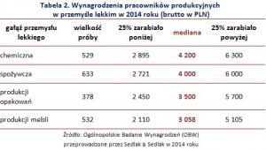Wynagrodzenia pracowników produkcyjnych  w przemyśle lekkim w 2014 roku (brutto w PLN)