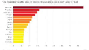 15 najsłabszych gospodarek świata wg Indeksu Nędzników 2015 Bloomberga