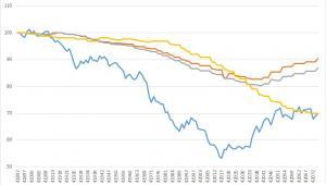 Jak zmieniały się światowe ceny ropy oraz paliw w Polsce