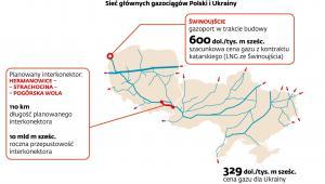 Sieć głównych gazociągów Polski i Ukrainy