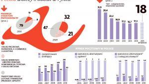 Poczta Polska walczy o udział w rynku