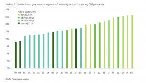 Odsetek miejsc pracy najmniej zagrożonych automatyzacją w Europie oraz PKB na osobę kraju, źródło: WISE