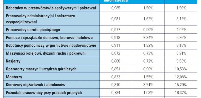 Dwadzieścia najliczniejszych zawodów z grupy najsilniej podatnych na automatyzację – Polska, źródło: WISE