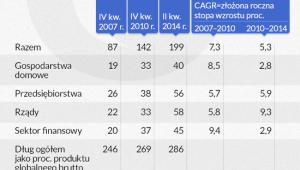 Globalne zadłużenie wzrosło od 2007 roku o 57 bln dol.,  infografika Dariusz Gąszczyk