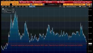 Euro najtańsze od sierpnia 2011 roku