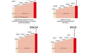Wysokość najniższych świadczeń emerytalno-rentowych