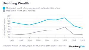 Kurczący się majątek klasy średniej w USA