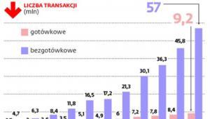 Zagraniczne transakcje polskich banków - liczba transakcji