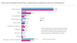 W co inwestują Polacy?