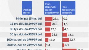 Kto płaci podatki dochodowe (Infografika: Darek Gąszczyk)