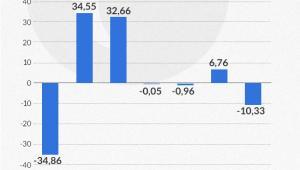 Wzrost zysku sektora bankowego