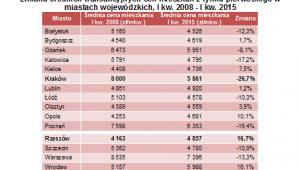 Zmiana średnich transakcyjnych cen mieszkań z rynku pierwotnego w miastach wojewódzkich, I kw. 2008 - I kw. 2015