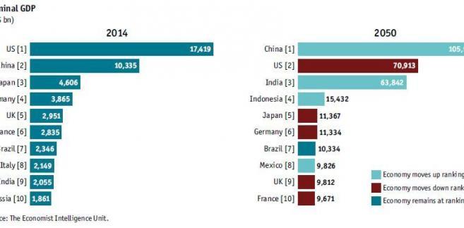Nominalne PKB w dolarach w 2014 roku i 2050 roku