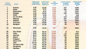 Indeks Piwny GoEuro 2015