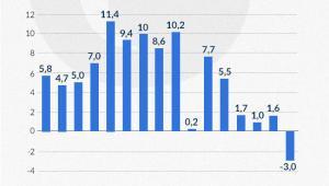 Wzrost PKB w latach 2000-2015