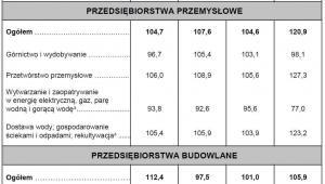 Dynamika produkcji przemysłowej i budowlano-montażowej w rzeczywistym czasie pracy (w cenach stałych), źródło: GUS