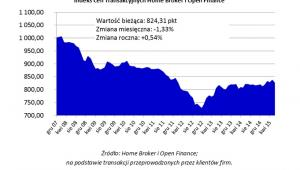 Indeks Cen Transakcyjnych Home Broker i Open Finance