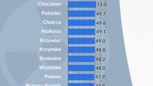 Ranking 28 potencjalnych lokalizacji (infografika Dariusz Gąszczyk)