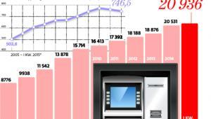 Maszyn wciąż przybywa, transakcji już nie