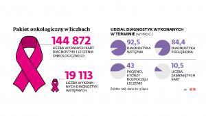 Pakiet onkologiczny w liczbach