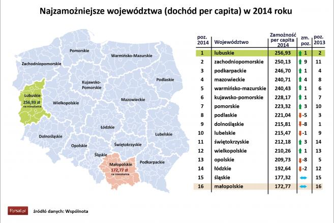 Najzamożniejsze województwa (dochód per capita) w 2014 roku