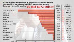 Kapitalizacja banków - 6 sierpień 2015 r.