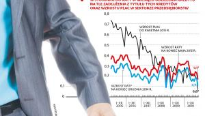 Procentowy wzrost wartości raty kredytów mieszkaniowych we frankach