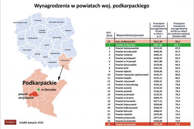 15. Wynagrodzenia w powiatach woj. podkarpackiego
