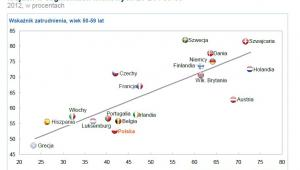 Wskaźniki aktywności zawodowej w Polsce i na świecie, źródło: McKinsey
