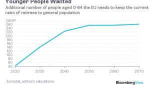 Dodatkowa ilość młodych ludzi, którą potrzebuje Europa, by utrzymać na stabilnym poziomie udział liczby seniorów w całej populacji