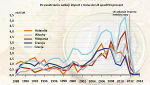 Import z Iranu do krajów UE w mld EUR