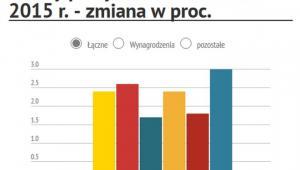 Koszty pracy w Polsce w 2k2015