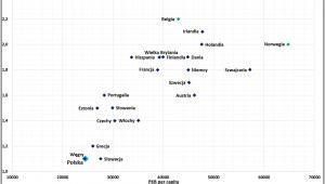 Deficyt mieszkaniowy RP (Wykres 1)
