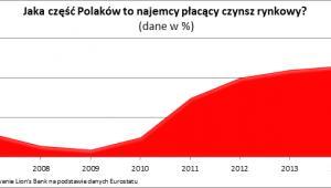 Jaka część Polaków to najemcy płacący czynsz rynkowy?