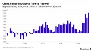 Eksport chińskiego oleju napędowego