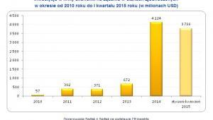Inwestycje w firmy ekonomii na żądanie w Stanach Zjednoczonych w okresie od 2010 roku do I kwartału 2015 roku (w milionach USD)
