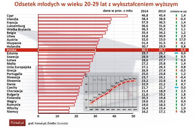 Odsetek młodych w wieku 20-29 lat z wykształceniem wyższym