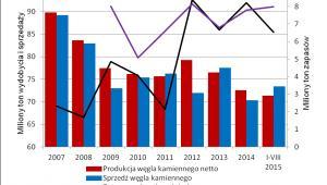 Produkcja, sprzedaż i stan zapasów węgla