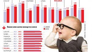 Współczynnik dzietności w Europie