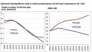Zależność demograficzna osób w wieku produkcyjnym (15-64 lata) i populacji w UE i USA